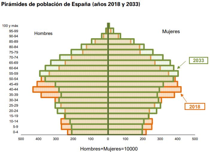 Pirámides de población de España (años 2018 y 2033)