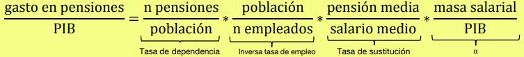 Ecuación del gasto de pensiones