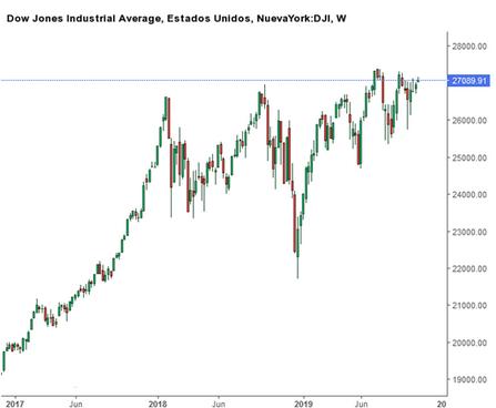 Dow Jones Industrial análisis técnico