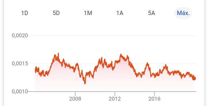 Cotización peso chileno desde 2004
