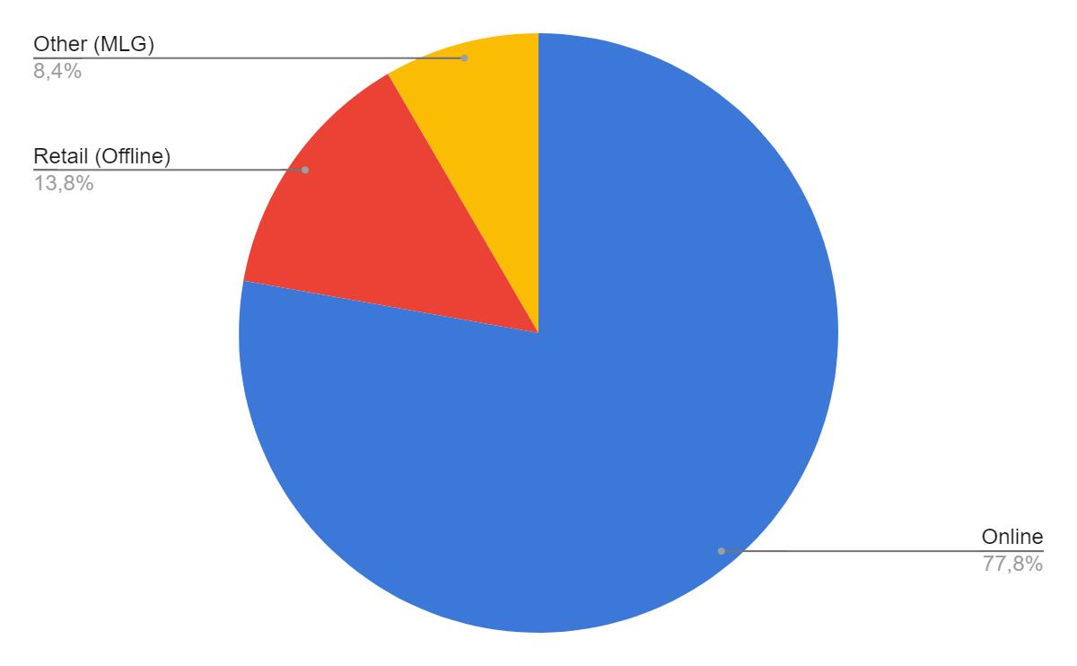 Activision Blizzard ingresos por canal de distribucion
