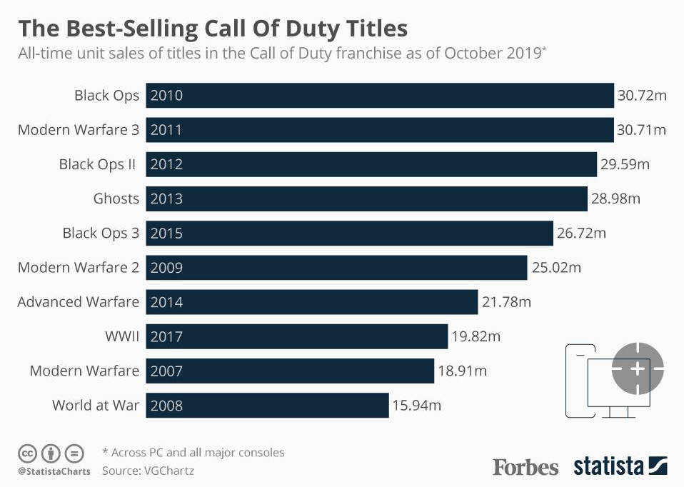 ATVI call of duty titles