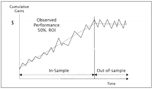 cumulative gains