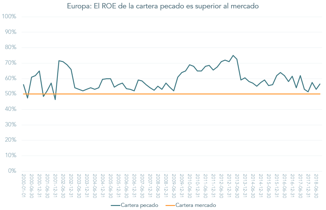 ROE cartera pecado vs mercado europeo