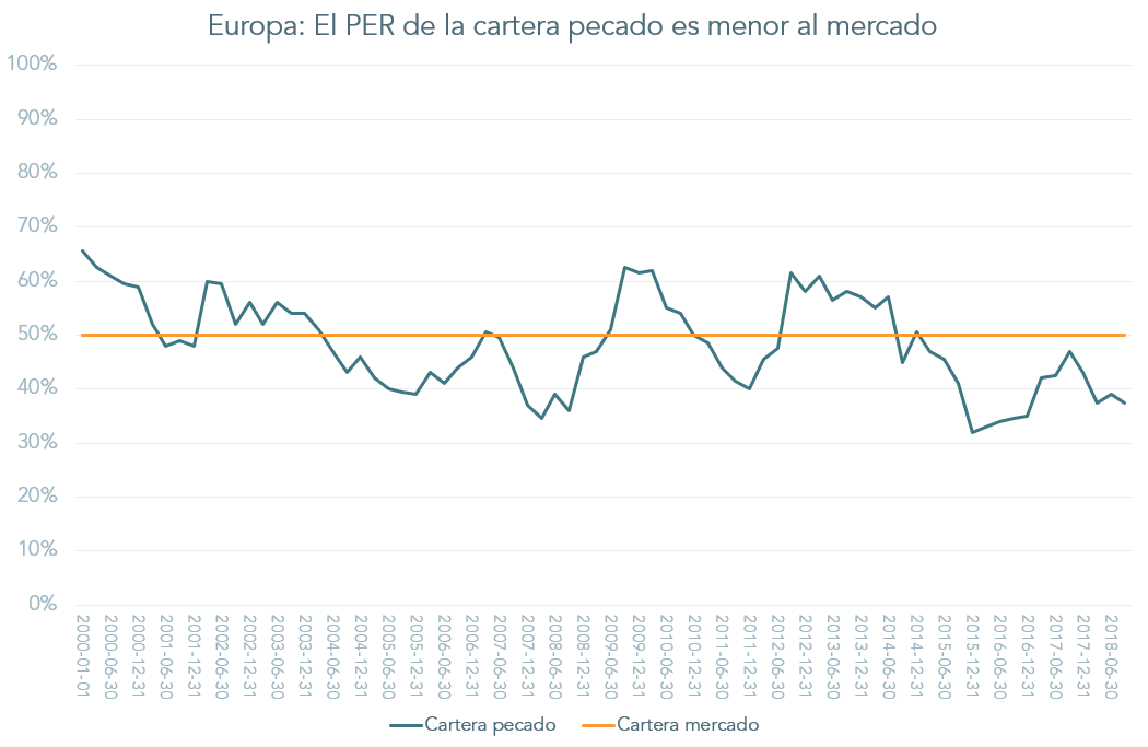 PER cartera pecado vs mercado europeo
