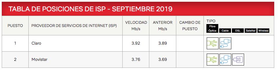 ¿Qué operadora brinda el mejor internet fijo Perú? Tabla de posiciones de ISP