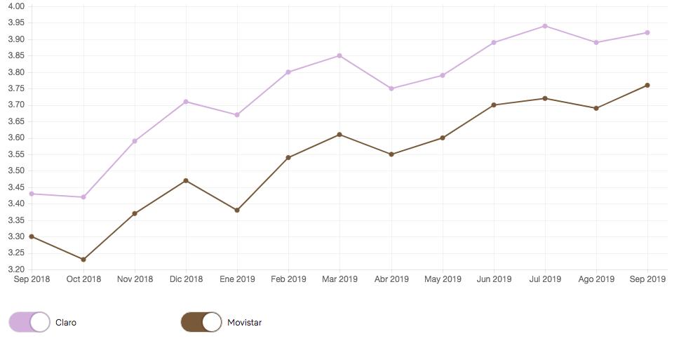 ¿Qué operadora brinda el mejor internet móvil Perú? Gráfico datos de ISP