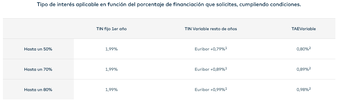 tipos interes hipoteca openbank variable