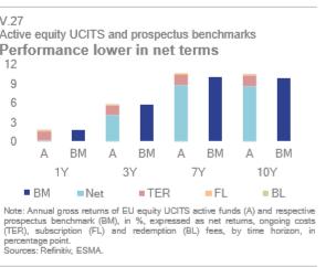 Fondos gestión activa vs índices