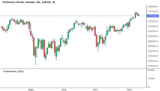 Futuros Dow Jones análisis técnico