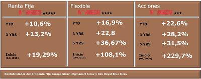 rentabilidades Buy&Hold Octubre