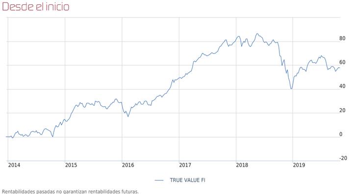 rentabilidad desde inicio True Value