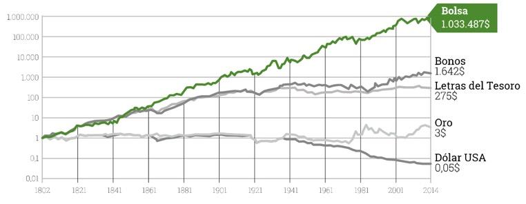 comparación rentabilidades históricas activos