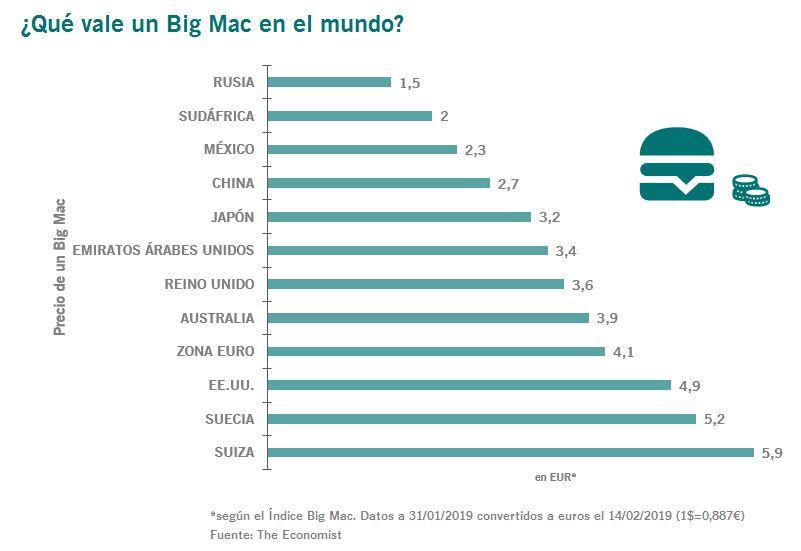 Pictet Índice Big Mac