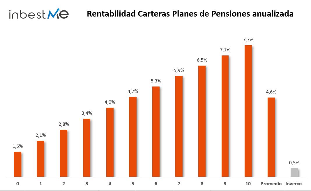 rentabilidad anualizada de los planes de pensiones inbestMe