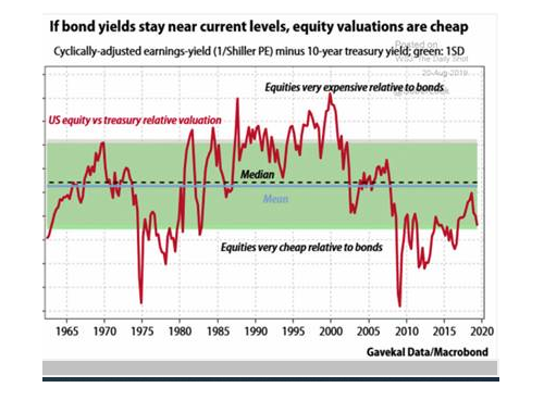 Equities very cheep relative to bonds