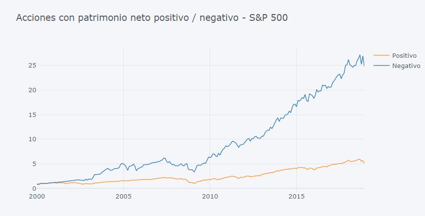 acciones con equity negativo