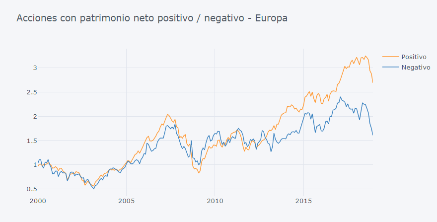 acciones europeas con patrimonio positivo vs negativo