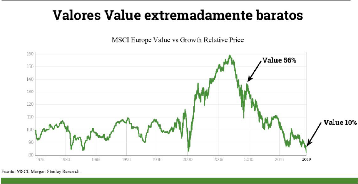 Value barato gráfico