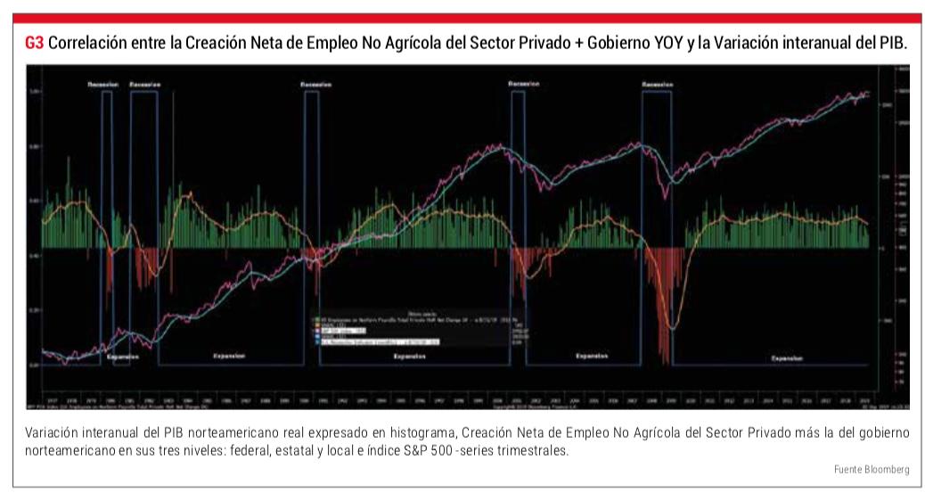 Correlación Magnitudes PIB