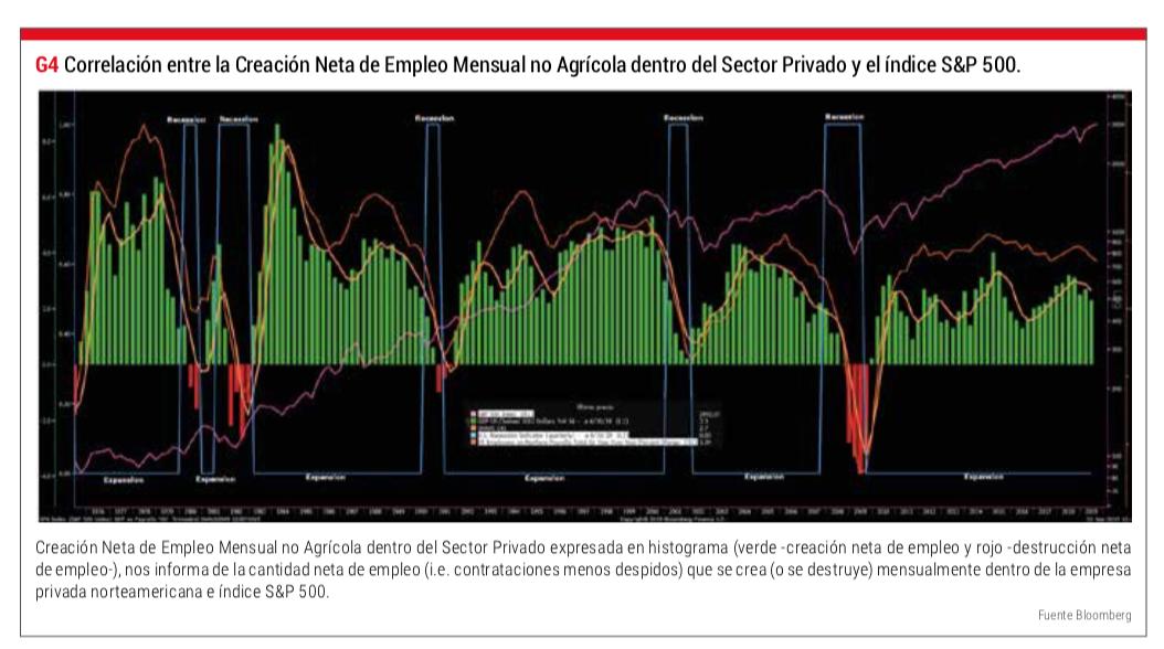 correlación non farm payrolls