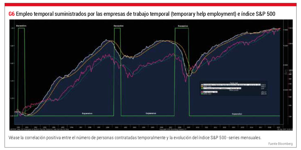empleo temporal USA