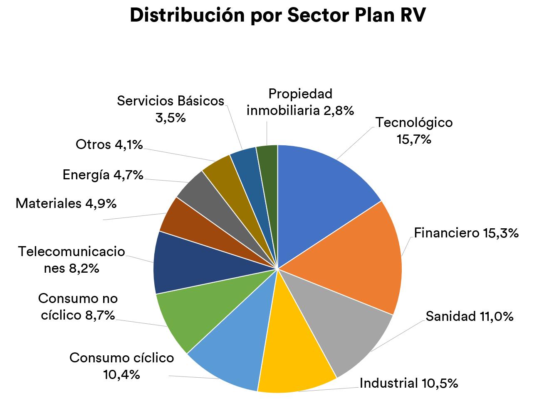 Inbestme planes de pensiones RV sectores
