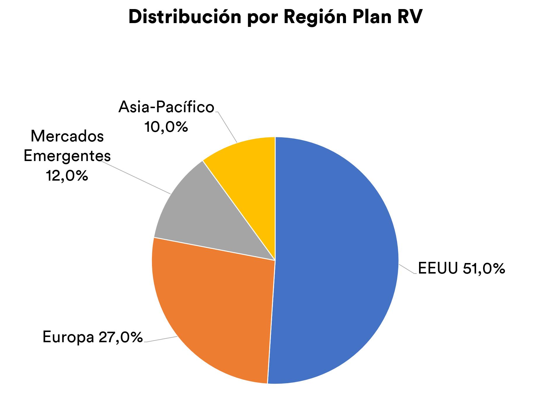 Inbest6me plan de pensiones RV áreas geográficas