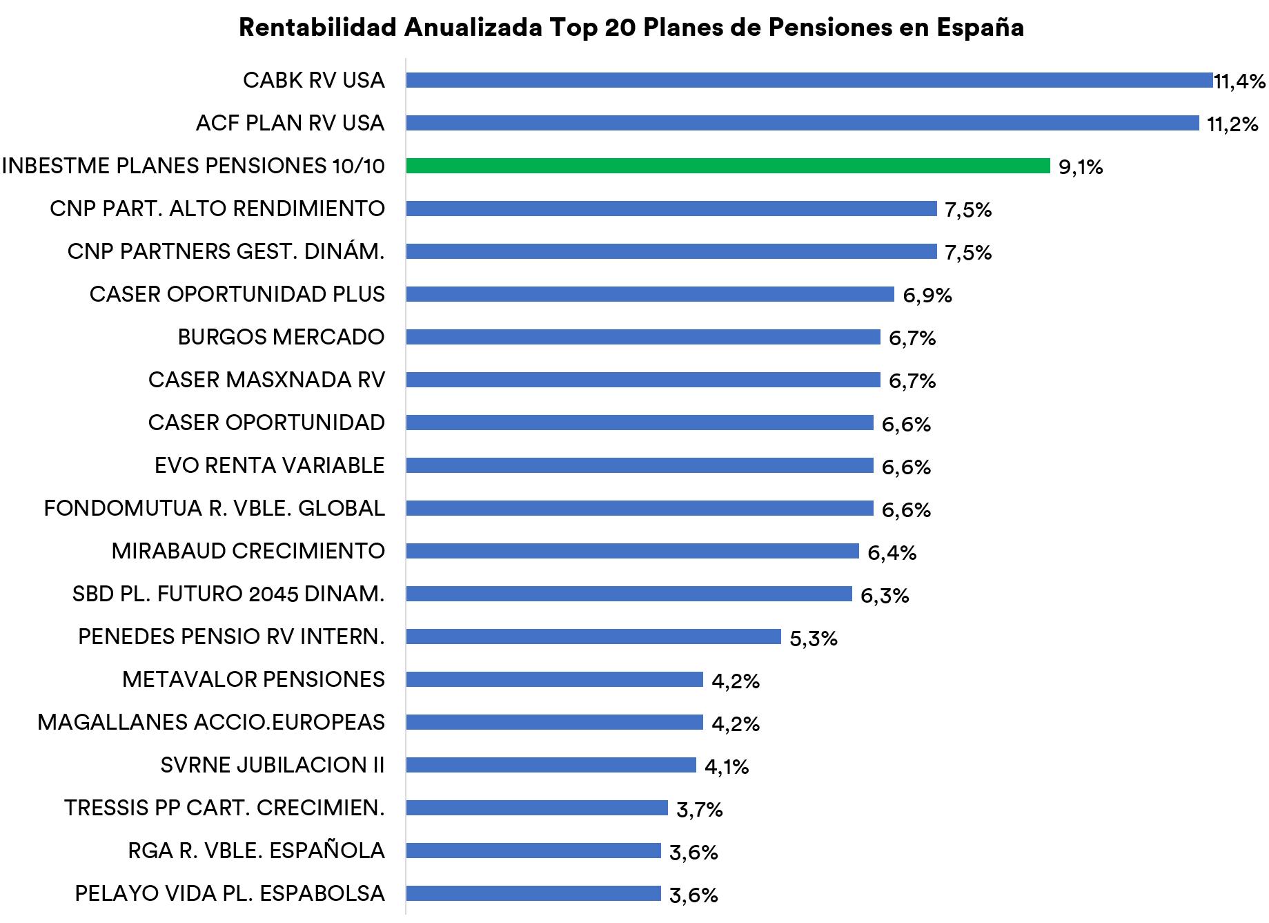 rentabilidad anualizada top 20 planes de pensiones