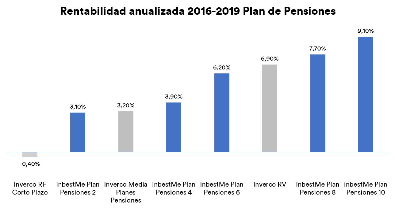rentabilidad planes de pensiones InbestMe