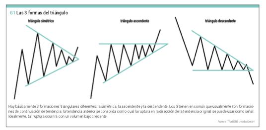 tipos de triángulos chartistas