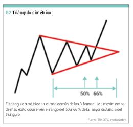 triángulo Simétrico