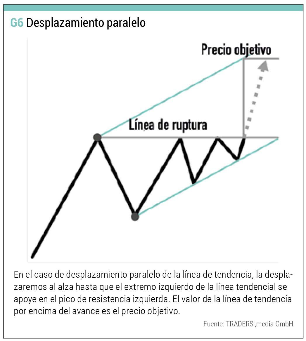 triangulo desplazamiento paralelo