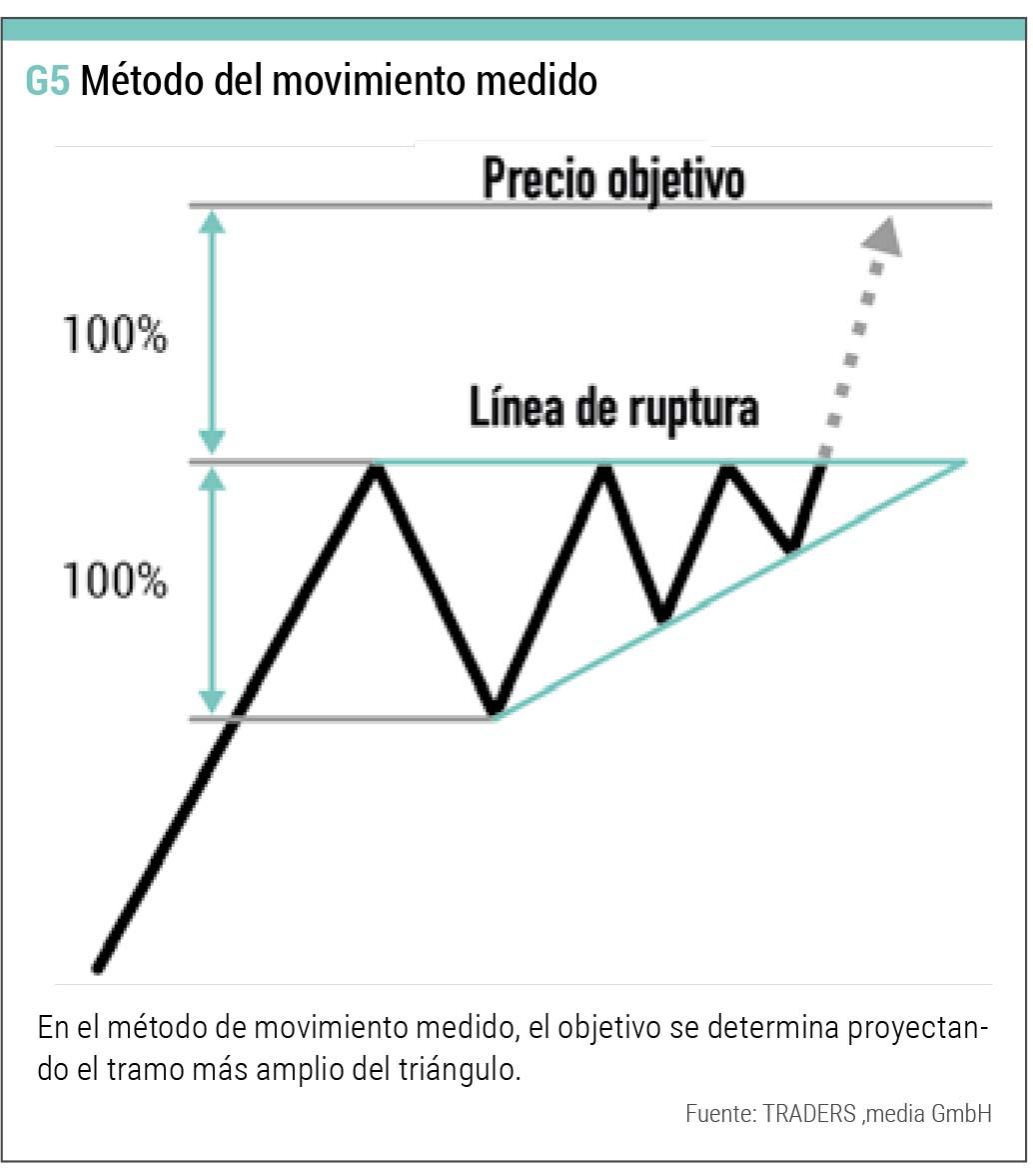 triangulos movimiento medido