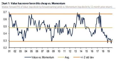Value has never been this cheap vs momentum