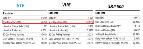 cómo se comportaron algunos índices (valor, crecimiento y S&P) en la crisis de 2008
