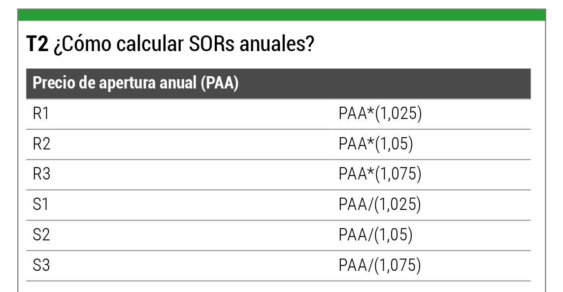 Calcular SORs anuales