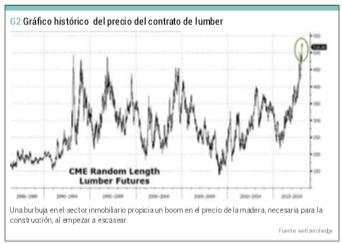 Contrato lumber