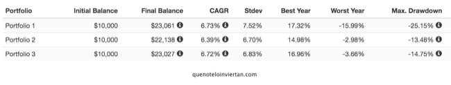Resultados de tres carteras diversificadas en el período 2007-2019