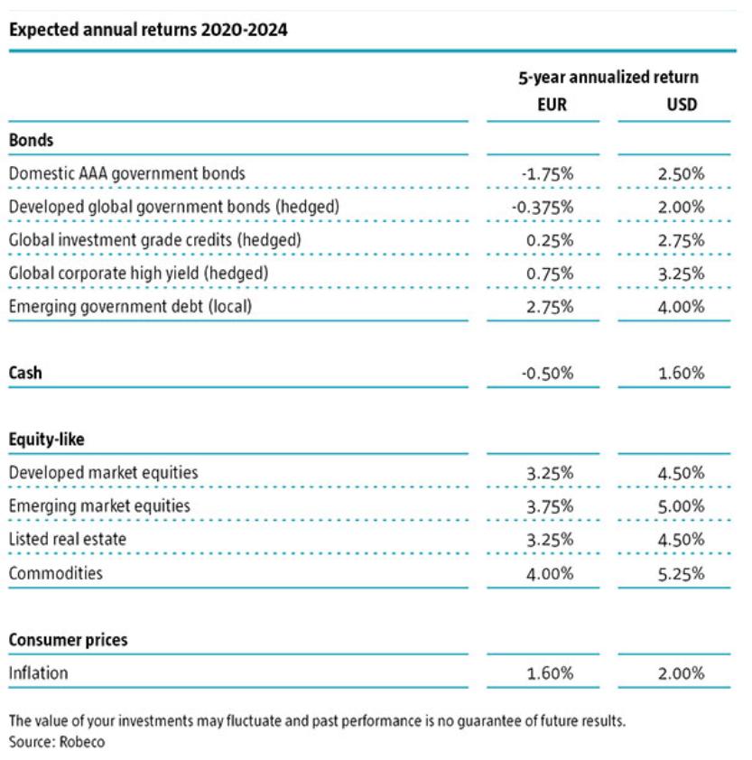 Rentabilidades - previsiones 2020-2024