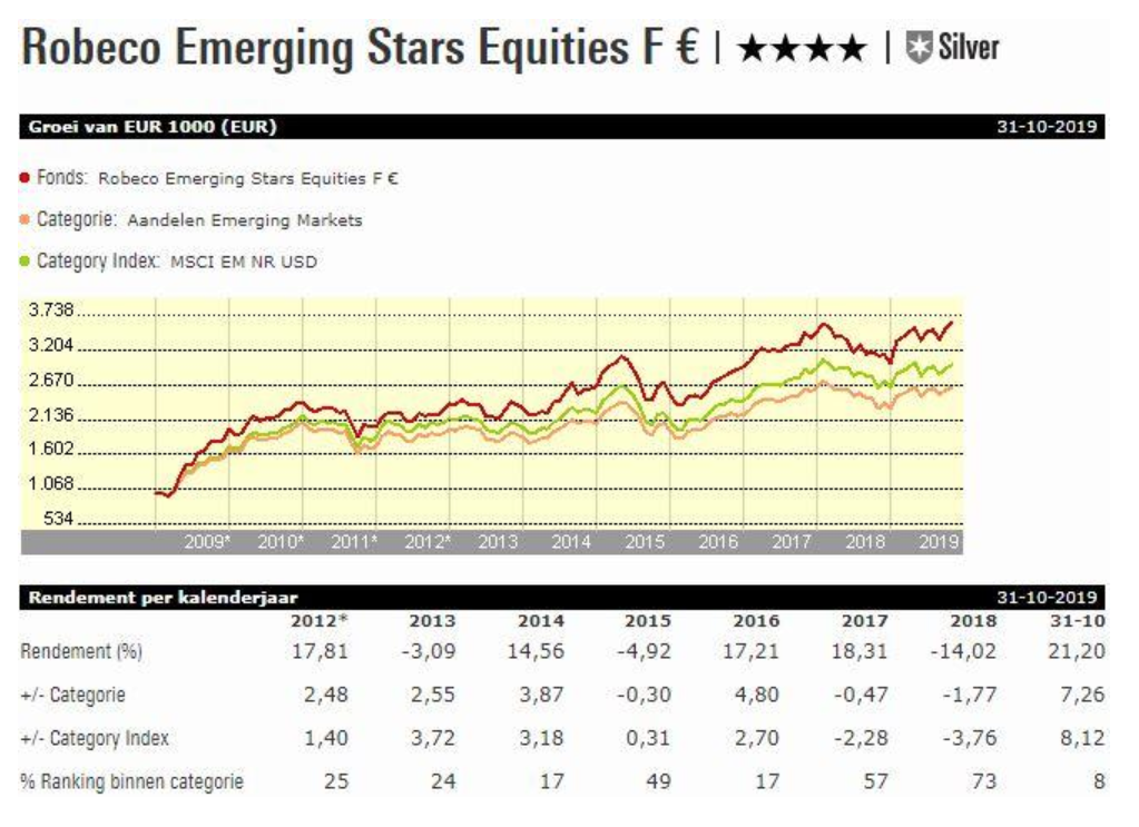 Gráfico Robeco Emerging Star Equities