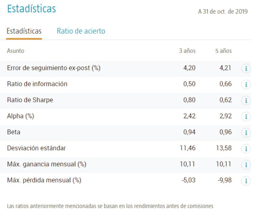 Estadísticas Robeco Emerging Star Equities
