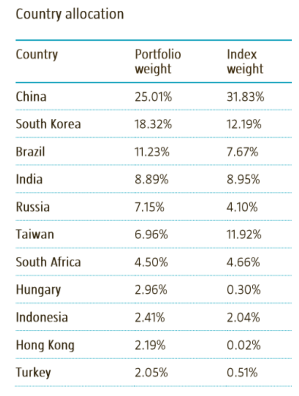 Distribución Robeco Emerging Star Equities