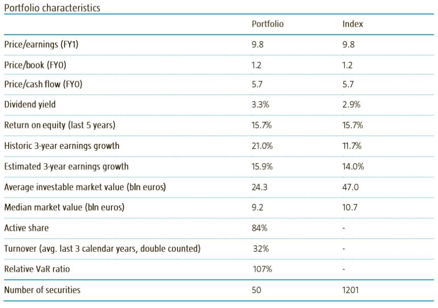 Financials Robeco Emerging Star Equities