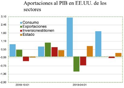 Aportaciones al PIB de los sectores