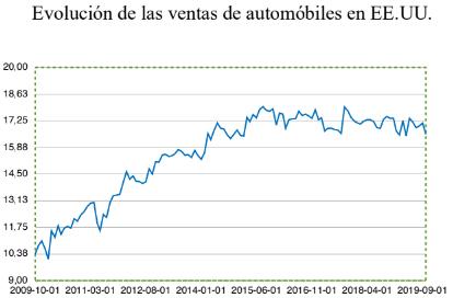ventas de automóviles en EEUU