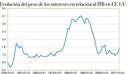 intereses/PIB EEUU