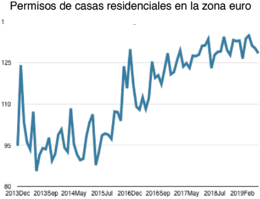 Permisos de casas comerciales eurozona