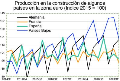 construcción zona euro
