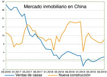 Mercado inmobiliario en China